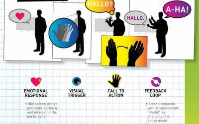 Video marketing: La estructura del vídeo