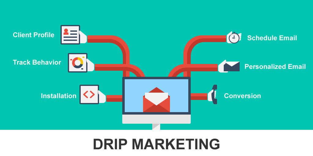 El auto-respondedor, una herramienta esencial en email marketing