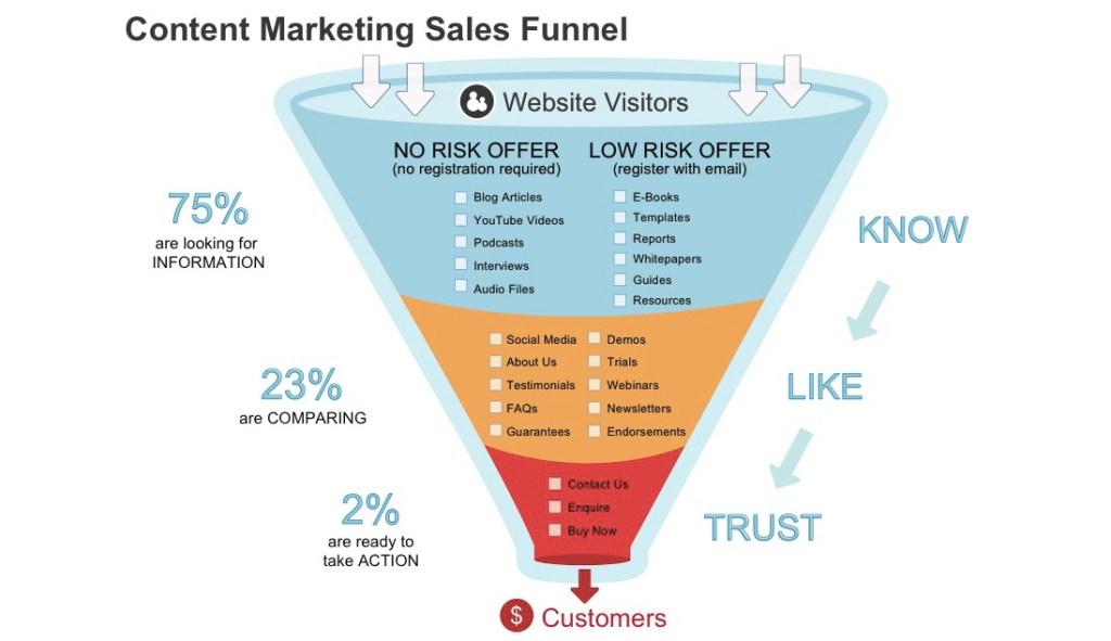 Content Marketing – så kan du attrahera och generera fler nya kunder