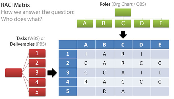 RACI Matrix - How we answer the question: Who does what?
