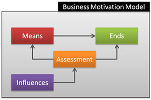 Business Motivation Model (BMM)