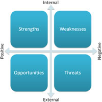 SWOT - Strengths Weaknesses Opportunities Threats