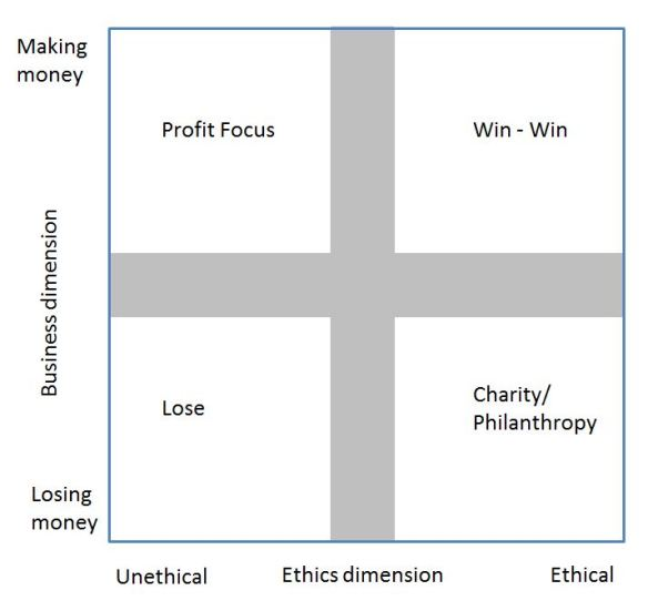 2x2 matrix, the x-axis has unethical to the left and ethical to the right. the y-axis has making money in the top and losing money in the bottom.