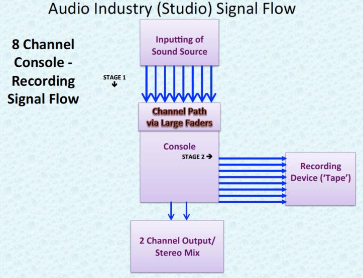 Audio Industry 8 Channel Studio Signal Flow.P4.png