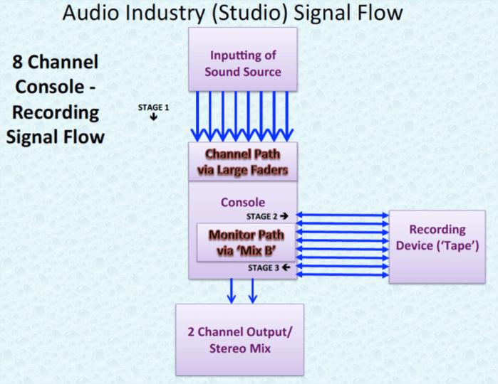 Audio Industry 8 Channel Studio Signal Flow.P7.png