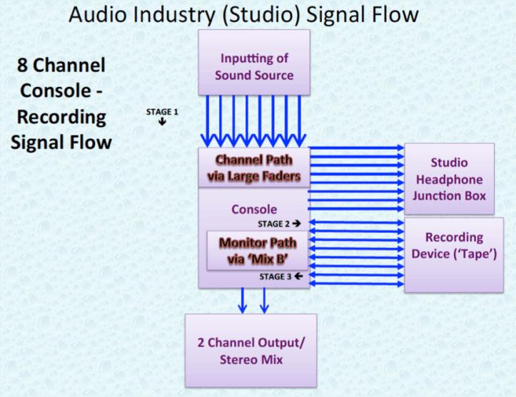 Audio Industry 8 Channel Studio Signal Flow.P9.png