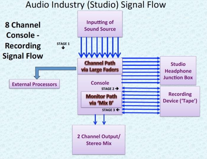 Audio Industry 8 Channel Studio Signal Flow.P11