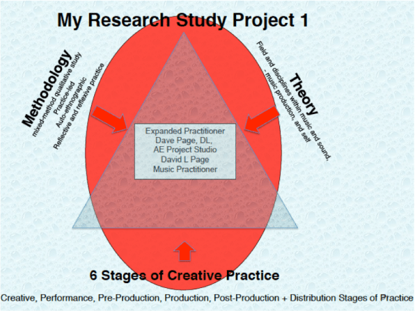 creative-practitioner-graphic_end-project-1-20161231-p1