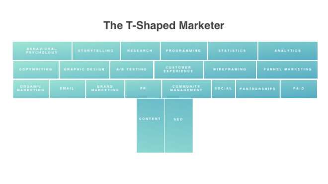 The Growth Marketer: The Skills Modern Marketers Are