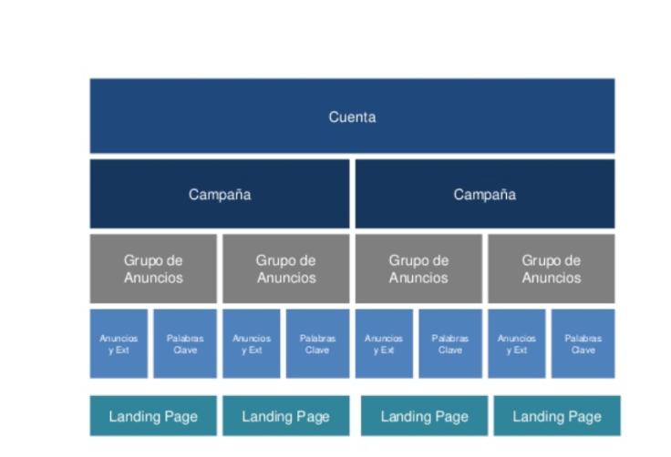 estructura campaña de adwords