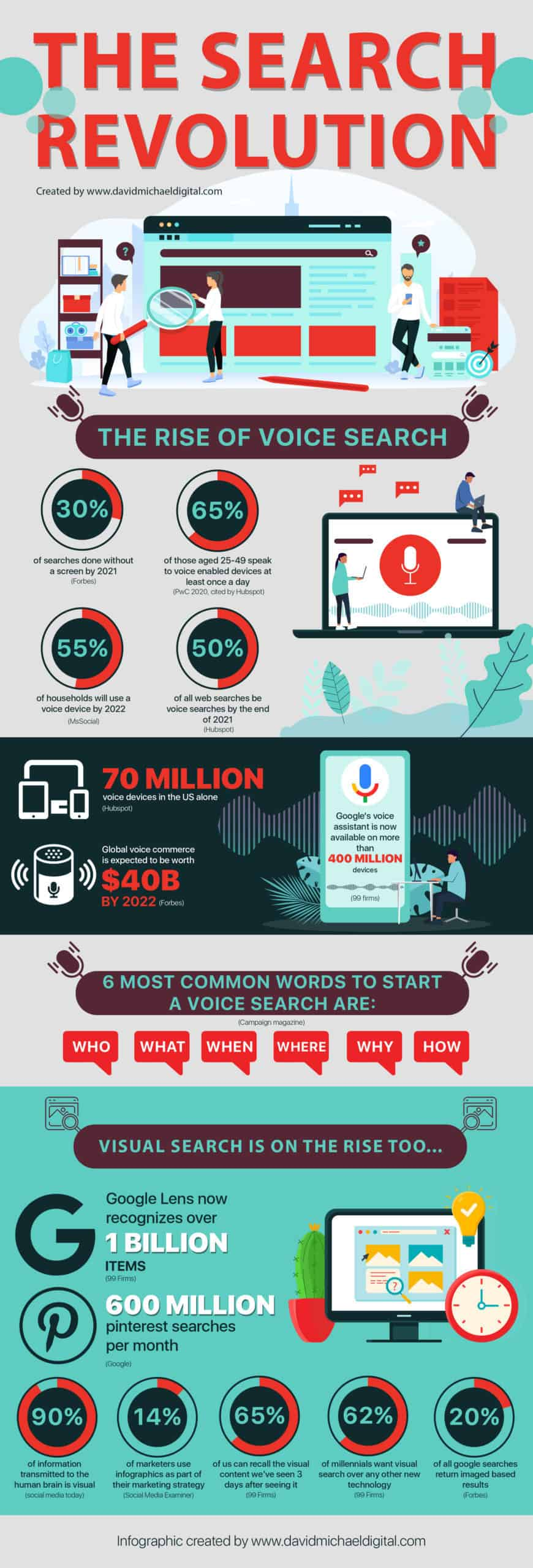 Infographic: The search engine revolution is coming