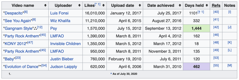 Gangnam Style has been the most liked YouTube video for the longest period of time.