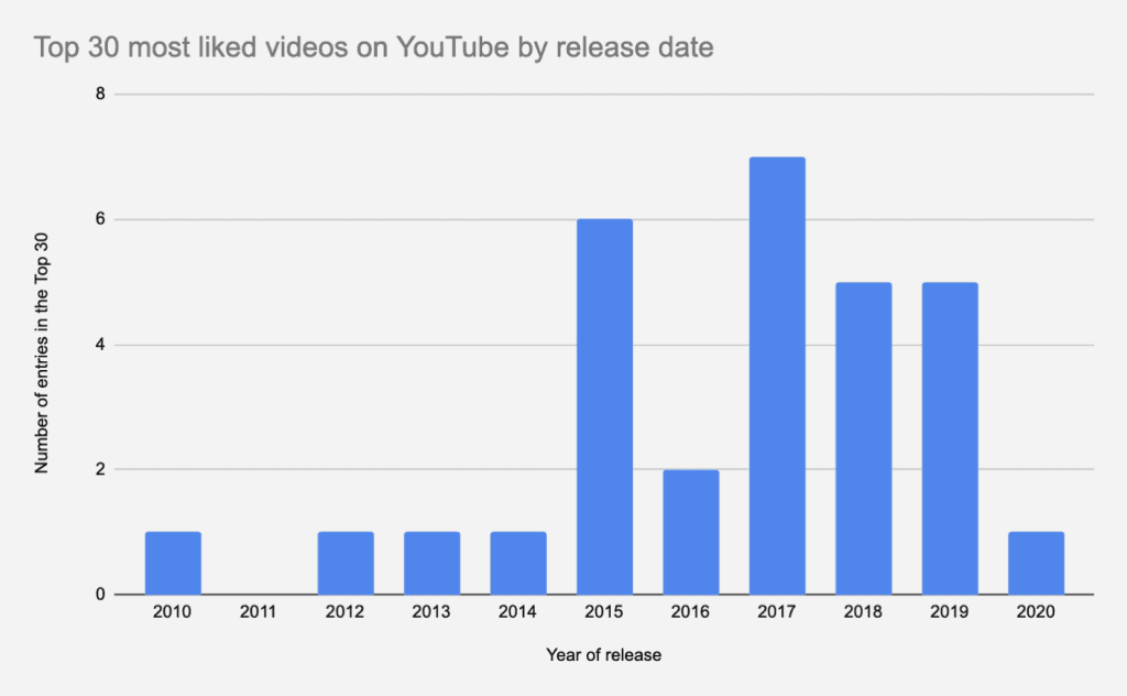Infographic: 2017 was the biggest year for the most liked YouTube videos.