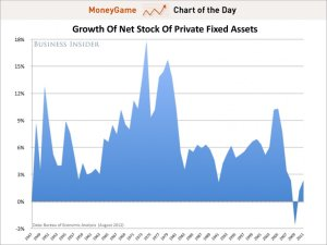 Chart - Decline in US Capital Stock