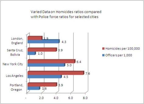 Homicide vs Police to citizen ratios