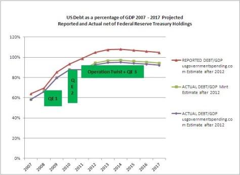 US Debt GDP QE Graph