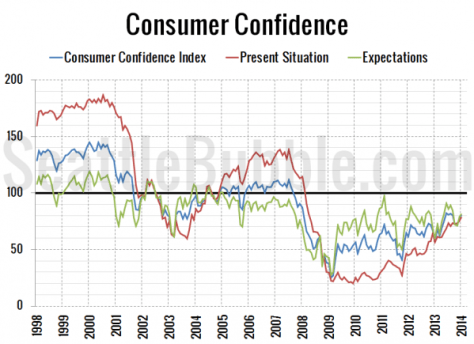 Consumer Confidence Chart