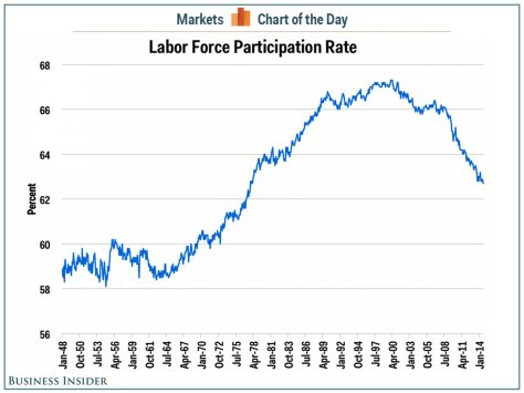 Labor Participation Courtesy of BI