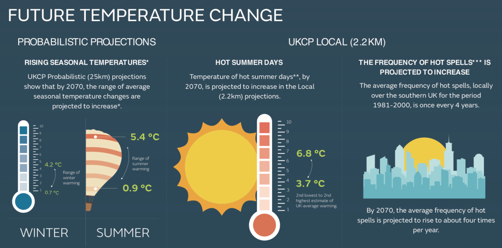 Future temperature change