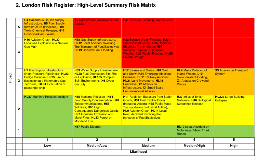 London Risk Register 2019: High Level Summary Matrix