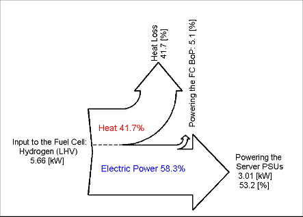Efficiency diagram of DC configuration without UPS (Zhao et al, 2014).