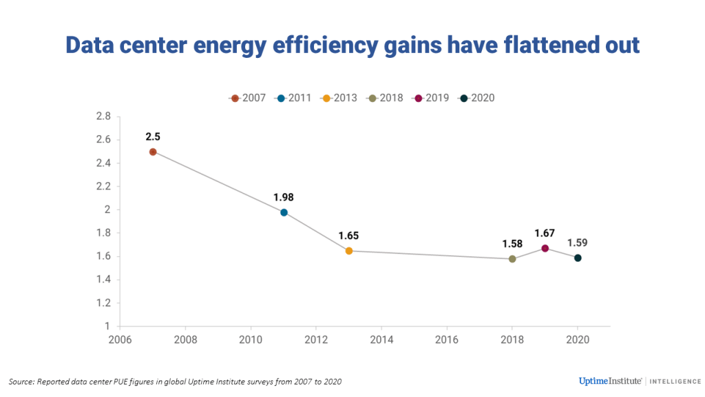 Data center energy efficiency gains have flattened out