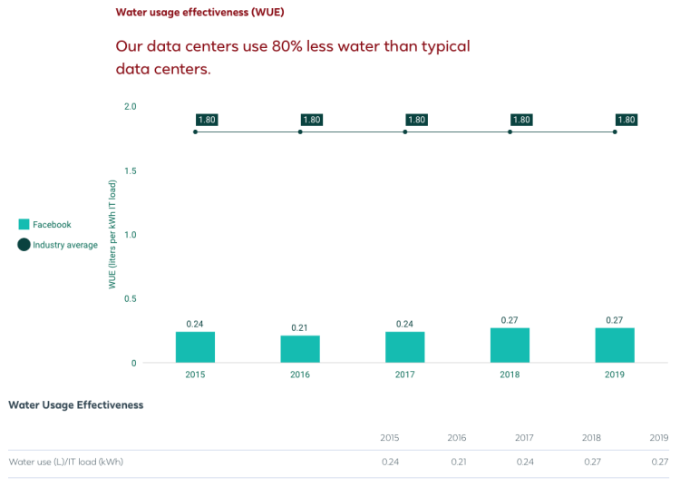 Facebook Water Usage Effectiveness (2020).