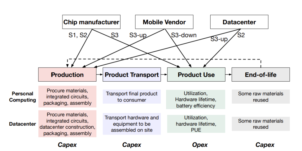 The hardware life cycle includes production, transport, use, and end-of-life processing. Opex-related (operational) carbon emissions are based on use; capex-related emissions results are from aggregating production/manufacturing, transport, and end-of-life processing. From Gupta, et al (2020).