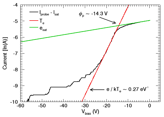 plot of natural log of probe current with linear fits to temperature regions