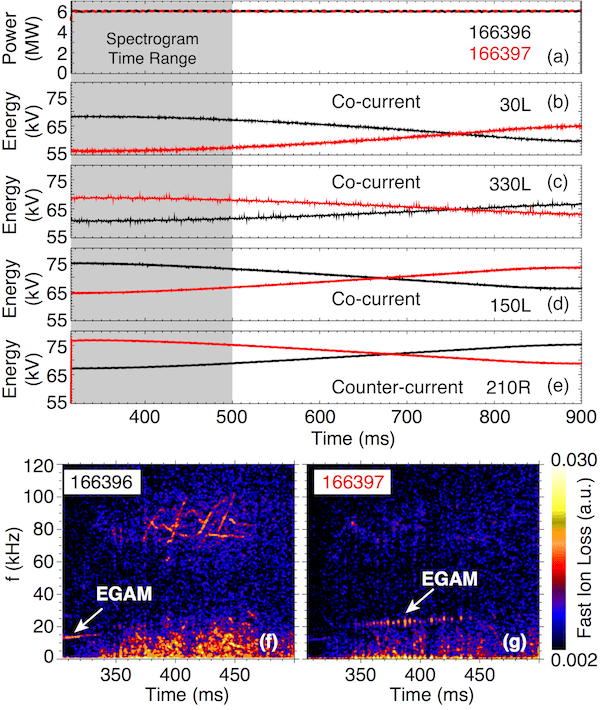 Fig. 4: Comparison of shots with the same injected power and different beam ion losses. (a) Injected beam power (fixed at 6 MW). Injected energy for co-current tangential beams identified as (b) 30L, (c) 330L, (d) 150L, and counter-current tangential beam (e) 210R. Spectrograms of fast ion loss for shots (f) 166396 and (g) 166397.