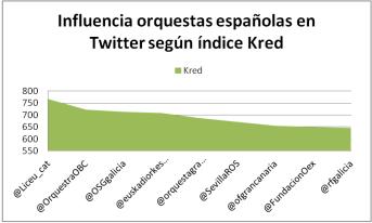 Influencia orquestas españolas en Twitter