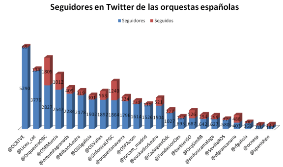Seguidores de orquestas españolas en Twitter