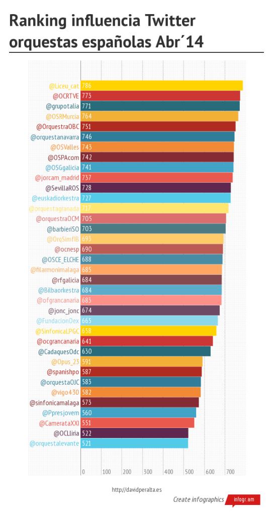 Estrategia en Twitter de las orquestas españolas. Ranking Twitter Abr'14