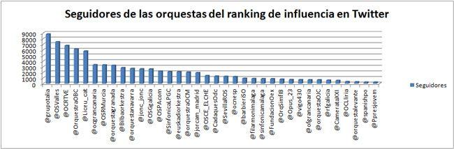 orquestas-españolas-en-twitter-mayo-2014