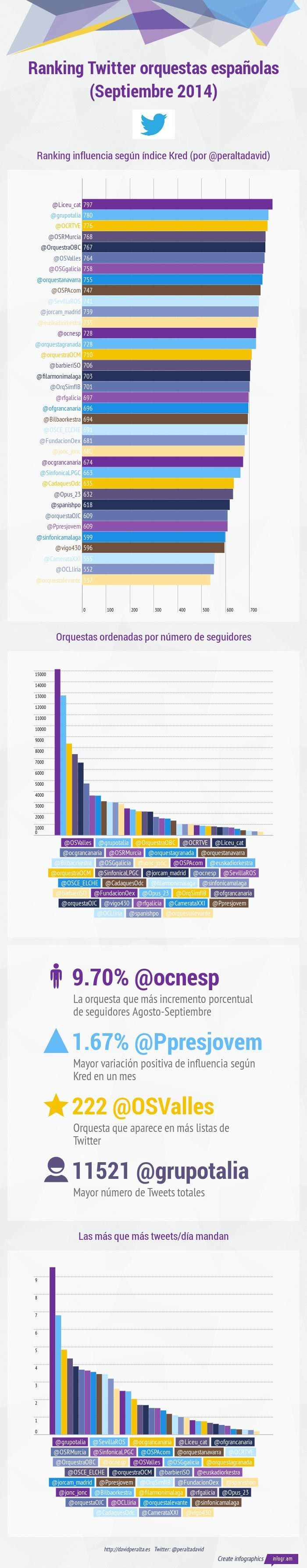 orquestas espanolas en Twitter ranking septiembre 2014