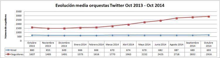 Ranking de influencia en Twitter de las orquestas españolas: aniversario