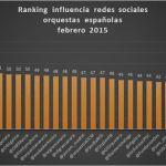 40 orquestas españolas que influyen en redes sociales: ranking febrero 2015