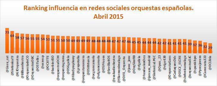Klout y las orquestas españolas afinan en redes sociales: ranking abril 2015