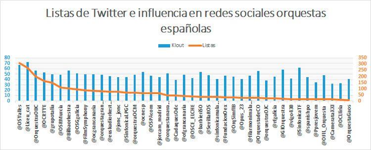 Listas-de-Twitter-e-influencia-en-redes-sociales_