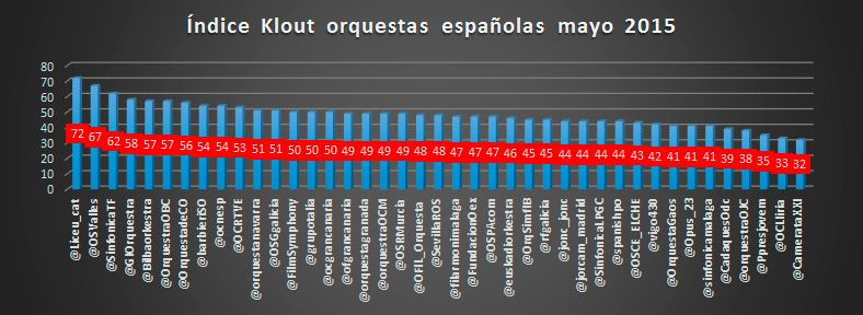 Listas de Twitter e influencia en redes sociales de las orquestas españolas: ranking mayo 2015