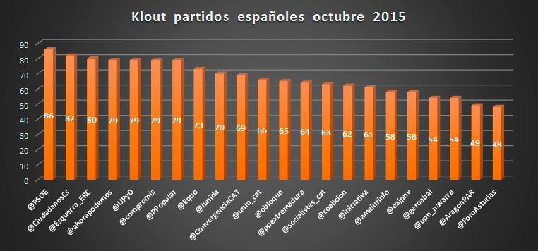 Klout-partidos-españoles-octubre-2015