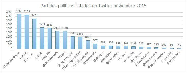 klout-de-los-partidos-políticos-listas-Twitter