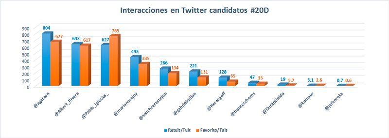 Elecciones-2015-ineteracciones-en-Twitter-2