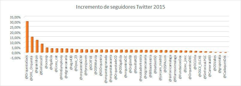 Las-mejores-orquestas-en-redes-sociales-incremento-seguidores-twitter