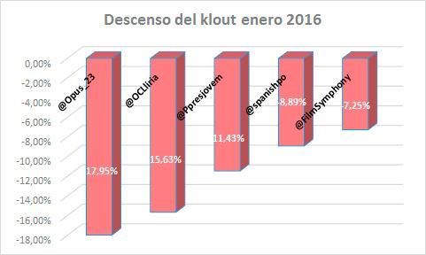 42-orquestas-en-el-ranking-de-influencia-en-redes-sociales-de-enero-del-2016-DESCENSO-klout