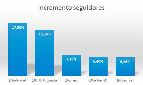 42-orquestas-en-el-ranking-de-influencia-en-redes-sociales-de-enero-del-2016-incremento-seguidores-twitter