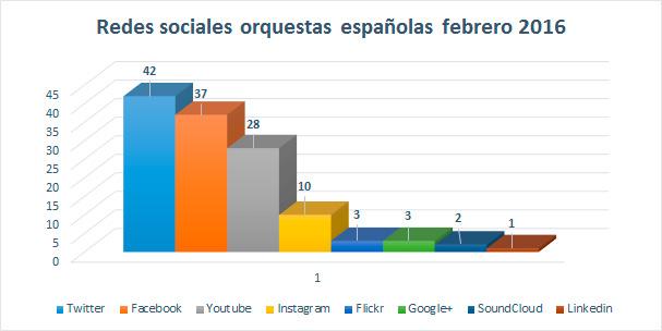 redes-sociales-influyen-en-el-Klout-de-las-orquestas-españolas-grafico