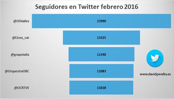 redes-sociales-influyen-en-el-Klout-de-las-orquestas-españolas-grafico-seguidores-Twitter