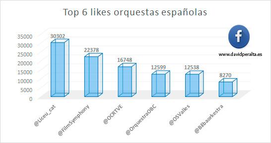 redes-sociales-influyen-en-el-Klout-de-las-orquestas-espanolas-grafico-likes-facebook
