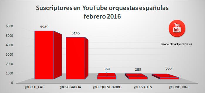 redes-sociales-influyen-en-el-Klout-de-las-orquestas-espanolas-grafico-suscriptores-YouTube